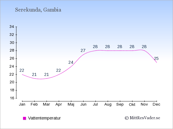 Vattentemperatur i Serekunda Badtemperatur: Januari 22. Februari 21. Mars 21. April 22. Maj 24. Juni 27. Juli 28. Augusti 28. September 28. Oktober 28. November 28. December 25.