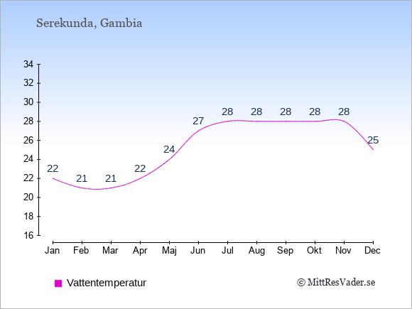 Vattentemperatur i Serekunda Badtemperatur: Januari 22. Februari 21. Mars 21. April 22. Maj 24. Juni 27. Juli 28. Augusti 28. September 28. Oktober 28. November 28. December 25.
