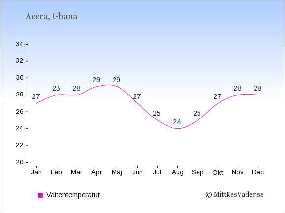 Vattentemperatur i Ghana Badtemperatur: Januari 27. Februari 28. Mars 28. April 29. Maj 29. Juni 27. Juli 25. Augusti 24. September 25. Oktober 27. November 28. December 28.
