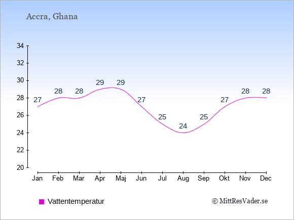 Vattentemperatur i  Ghana. Badvattentemperatur.