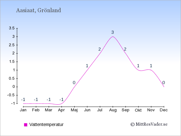 Vattentemperatur i Aasiaat Badtemperatur: Januari -1. Februari -1. Mars -1. April -1. Maj 0. Juni 1. Juli 2. Augusti 3. September 2. Oktober 1. November 1. December 0.