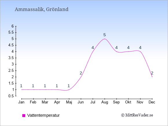 Vattentemperatur i Ammassalik Badtemperatur: Januari 1. Februari 1. Mars 1. April 1. Maj 1. Juni 2. Juli 4. Augusti 5. September 4. Oktober 4. November 4. December 2.