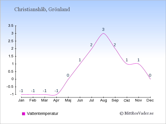 Vattentemperatur i Christianshåb Badtemperatur: Januari -1. Februari -1. Mars -1. April -1. Maj 0. Juni 1. Juli 2. Augusti 3. September 2. Oktober 1. November 1. December 0.