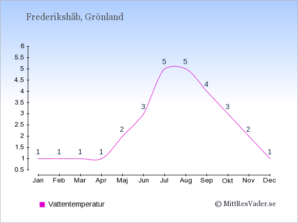 Vattentemperatur i Frederikshåb Badtemperatur: Januari 1. Februari 1. Mars 1. April 1. Maj 2. Juni 3. Juli 5. Augusti 5. September 4. Oktober 3. November 2. December 1.