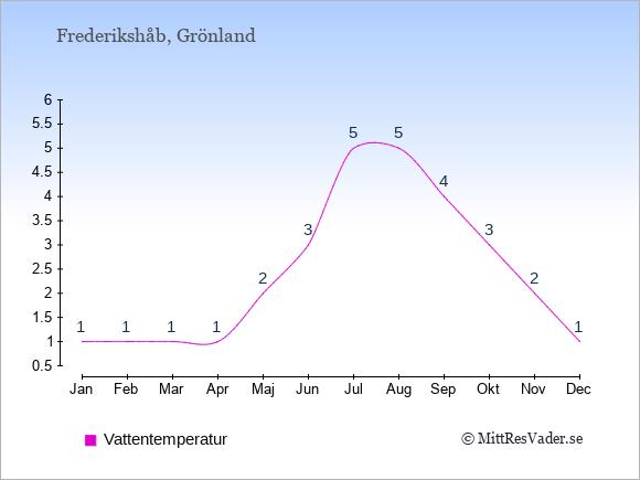 Vattentemperatur i Frederikshåb Badtemperatur: Januari 1. Februari 1. Mars 1. April 1. Maj 2. Juni 3. Juli 5. Augusti 5. September 4. Oktober 3. November 2. December 1.
