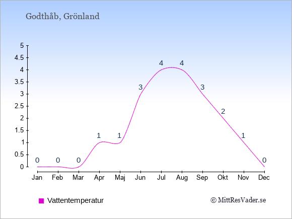 Vattentemperatur i Godthåb Badtemperatur: Januari 0. Februari 0. Mars 0. April 1. Maj 1. Juni 3. Juli 4. Augusti 4. September 3. Oktober 2. November 1. December 0.
