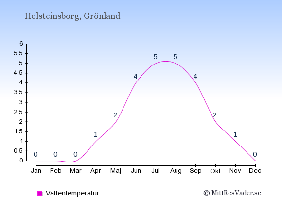 Vattentemperatur i Holsteinsborg Badtemperatur: Januari 0. Februari 0. Mars 0. April 1. Maj 2. Juni 4. Juli 5. Augusti 5. September 4. Oktober 2. November 1. December 0.