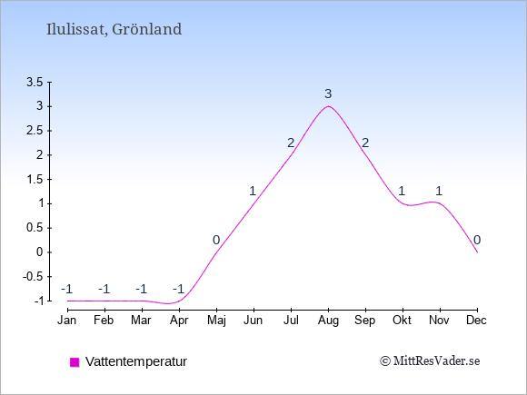 Vattentemperatur i Ilulissat Badtemperatur: Januari -1. Februari -1. Mars -1. April -1. Maj 0. Juni 1. Juli 2. Augusti 3. September 2. Oktober 1. November 1. December 0.