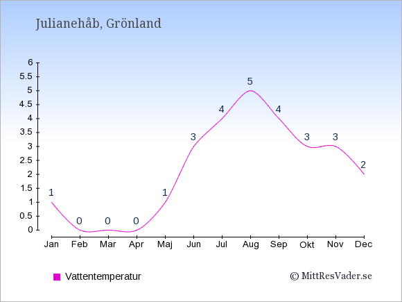 Vattentemperatur i Julianehåb Badtemperatur: Januari 1. Februari 0. Mars 0. April 0. Maj 1. Juni 3. Juli 4. Augusti 5. September 4. Oktober 3. November 3. December 2.