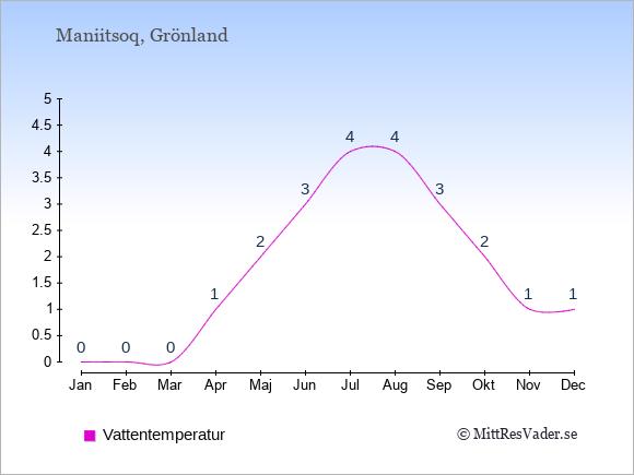 Vattentemperatur i Maniitsoq Badtemperatur: Januari 0. Februari 0. Mars 0. April 1. Maj 2. Juni 3. Juli 4. Augusti 4. September 3. Oktober 2. November 1. December 1.