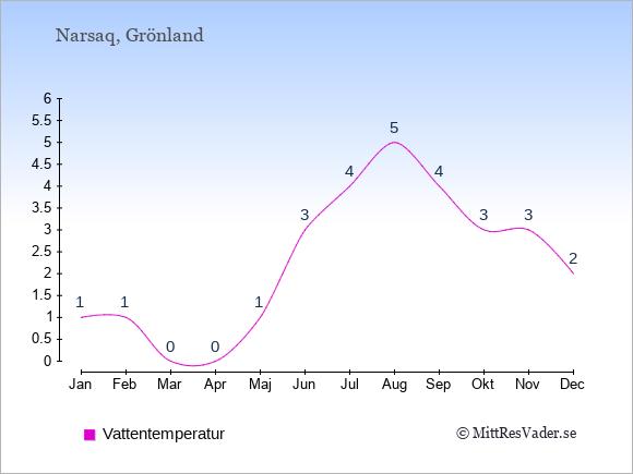 Vattentemperatur i Narsaq Badtemperatur: Januari 1. Februari 1. Mars 0. April 0. Maj 1. Juni 3. Juli 4. Augusti 5. September 4. Oktober 3. November 3. December 2.