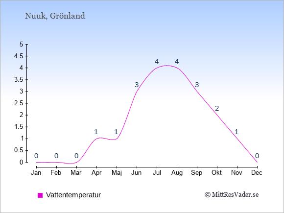 Vattentemperatur i Nuuk Badtemperatur: Januari 0. Februari 0. Mars 0. April 1. Maj 1. Juni 3. Juli 4. Augusti 4. September 3. Oktober 2. November 1. December 0.