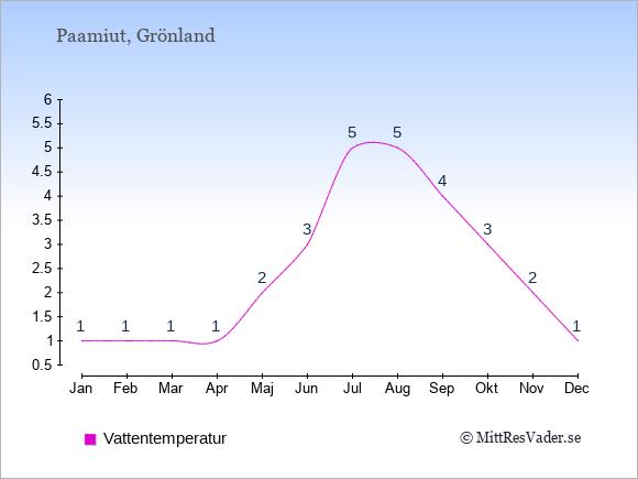 Vattentemperatur i Paamiut Badtemperatur: Januari 1. Februari 1. Mars 1. April 1. Maj 2. Juni 3. Juli 5. Augusti 5. September 4. Oktober 3. November 2. December 1.