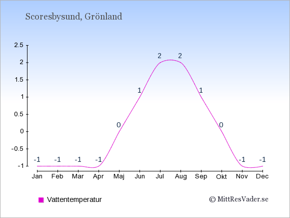 Vattentemperatur i Scoresbysund Badtemperatur: Januari -1. Februari -1. Mars -1. April -1. Maj 0. Juni 1. Juli 2. Augusti 2. September 1. Oktober 0. November -1. December -1.