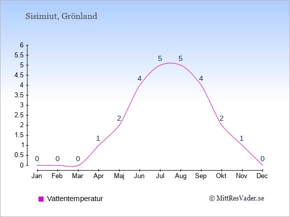 Vattentemperatur i Sisimiut Badtemperatur: Januari 0. Februari 0. Mars 0. April 1. Maj 2. Juni 4. Juli 5. Augusti 5. September 4. Oktober 2. November 1. December 0.