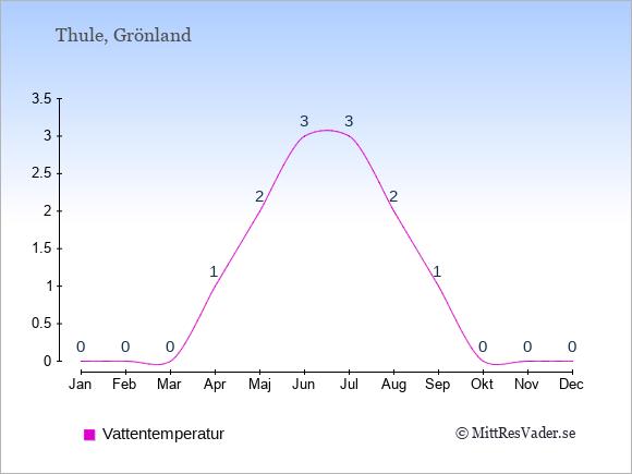 Vattentemperatur i Thule Badtemperatur: Januari 0. Februari 0. Mars 0. April 1. Maj 2. Juni 3. Juli 3. Augusti 2. September 1. Oktober 0. November 0. December 0.