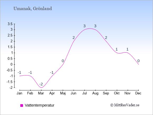 Vattentemperatur i Umanak Badtemperatur: Januari -1. Februari -1. Mars -2. April -1. Maj 0. Juni 2. Juli 3. Augusti 3. September 2. Oktober 1. November 1. December 0.