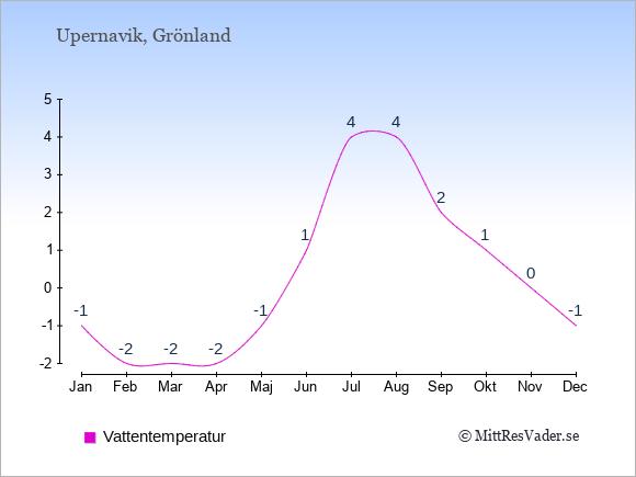 Vattentemperatur i Upernavik Badtemperatur: Januari -1. Februari -2. Mars -2. April -2. Maj -1. Juni 1. Juli 4. Augusti 4. September 2. Oktober 1. November 0. December -1.