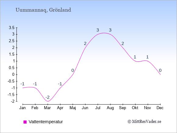 Vattentemperatur i Uummannaq Badtemperatur: Januari -1. Februari -1. Mars -2. April -1. Maj 0. Juni 2. Juli 3. Augusti 3. September 2. Oktober 1. November 1. December 0.