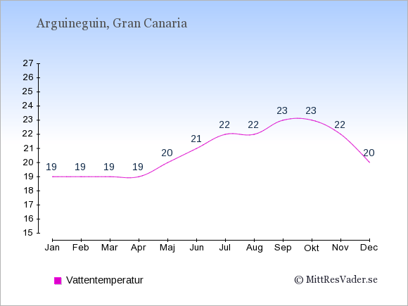 Vattentemperatur i  Arguineguin. Badvattentemperatur.