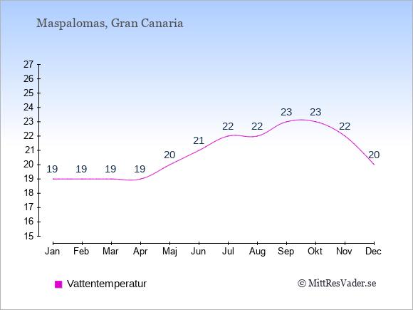 Vattentemperatur i  Maspalomas. Badvattentemperatur.