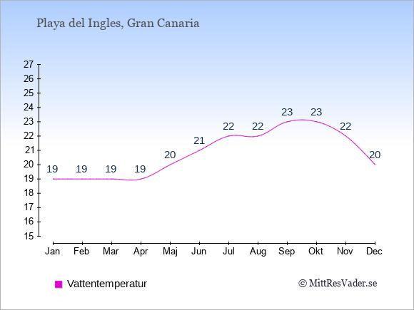 Vattentemperatur i  Playa del Ingles. Badvattentemperatur.