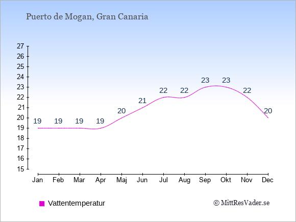 Vattentemperatur i  Puerto de Mogan. Badvattentemperatur.