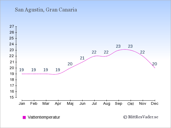 Vattentemperatur i  San Agustin. Badvattentemperatur.