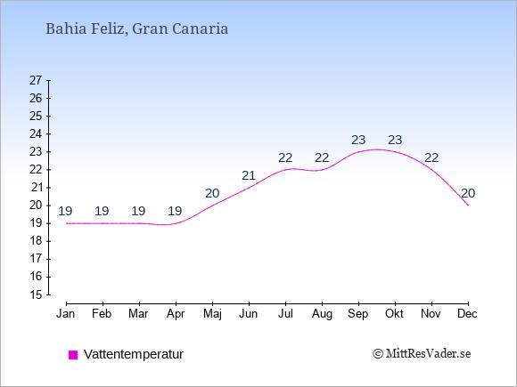 Vattentemperatur i Bahia Feliz Badtemperatur: Januari 19. Februari 19. Mars 19. April 19. Maj 20. Juni 21. Juli 22. Augusti 22. September 23. Oktober 23. November 22. December 20.