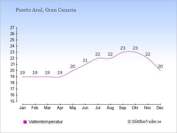 Vattentemperatur i Puerto Azul Badtemperatur: Januari 19. Februari 19. Mars 19. April 19. Maj 20. Juni 21. Juli 22. Augusti 22. September 23. Oktober 23. November 22. December 20.