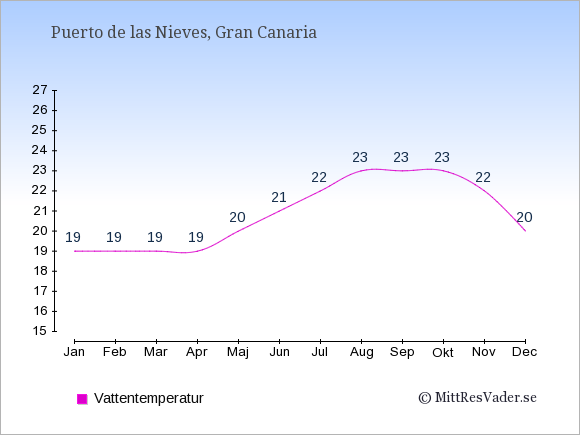 Vattentemperatur i Puerto de las Nieves Badtemperatur: Januari 19. Februari 19. Mars 19. April 19. Maj 20. Juni 21. Juli 22. Augusti 23. September 23. Oktober 23. November 22. December 20.