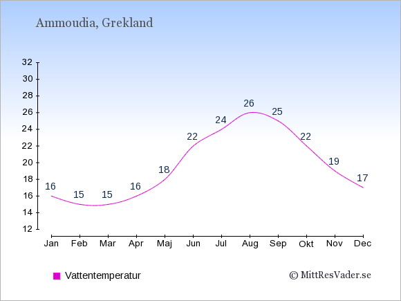 Vattentemperatur i Ammoudia Badtemperatur: Januari 16. Februari 15. Mars 15. April 16. Maj 18. Juni 22. Juli 24. Augusti 26. September 25. Oktober 22. November 19. December 17.