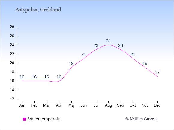 Vattentemperatur på  Astypalea. Badvattentemperatur.