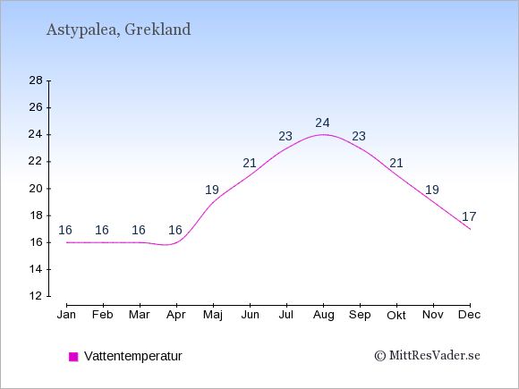 Vattentemperatur på Astypalea Badtemperatur: Januari 16. Februari 16. Mars 16. April 16. Maj 19. Juni 21. Juli 23. Augusti 24. September 23. Oktober 21. November 19. December 17.