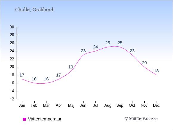 Vattentemperatur på Chalki Badtemperatur: Januari 17. Februari 16. Mars 16. April 17. Maj 19. Juni 23. Juli 24. Augusti 25. September 25. Oktober 23. November 20. December 18.