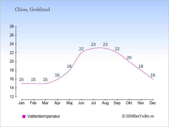 Vattentemperatur på  Chios. Badvattentemperatur.