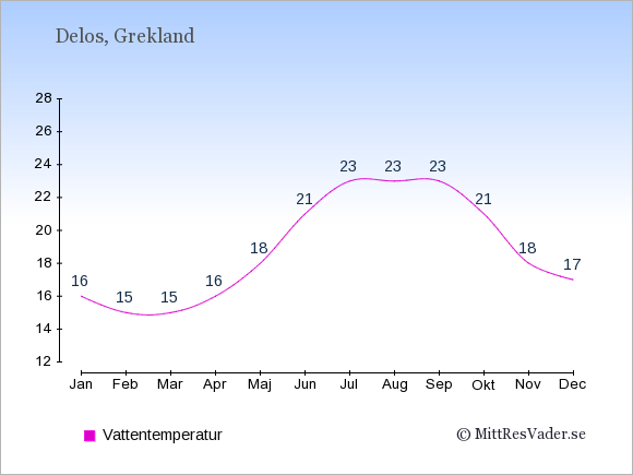 Vattentemperatur på Delos Badtemperatur: Januari 16. Februari 15. Mars 15. April 16. Maj 18. Juni 21. Juli 23. Augusti 23. September 23. Oktober 21. November 18. December 17.