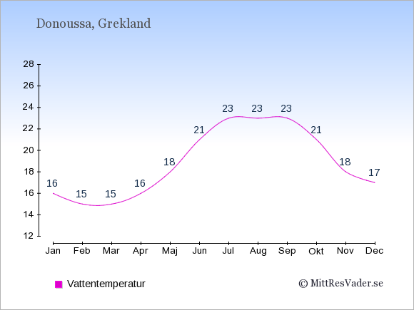 Vattentemperatur på Donoussa Badtemperatur: Januari 16. Februari 15. Mars 15. April 16. Maj 18. Juni 21. Juli 23. Augusti 23. September 23. Oktober 21. November 18. December 17.
