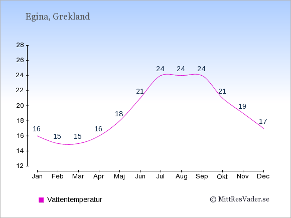 Vattentemperatur på Egina Badtemperatur: Januari 16. Februari 15. Mars 15. April 16. Maj 18. Juni 21. Juli 24. Augusti 24. September 24. Oktober 21. November 19. December 17.