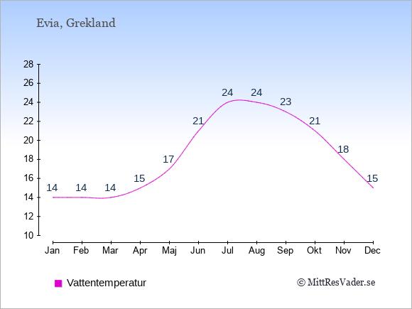 Vattentemperatur på  Evia. Badvattentemperatur.