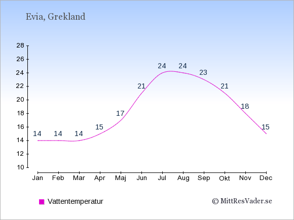 Vattentemperatur på Evia Badtemperatur: Januari 14. Februari 14. Mars 14. April 15. Maj 17. Juni 21. Juli 24. Augusti 24. September 23. Oktober 21. November 18. December 15.