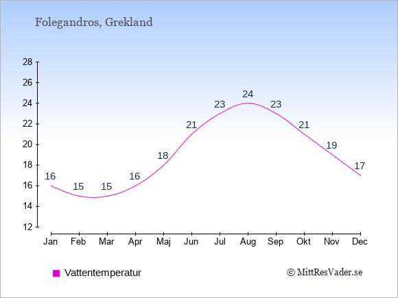 Vattentemperatur på Folegandros Badtemperatur: Januari 16. Februari 15. Mars 15. April 16. Maj 18. Juni 21. Juli 23. Augusti 24. September 23. Oktober 21. November 19. December 17.