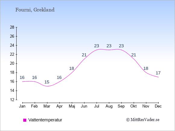 Vattentemperatur på Fourni Badtemperatur: Januari 16. Februari 16. Mars 15. April 16. Maj 18. Juni 21. Juli 23. Augusti 23. September 23. Oktober 21. November 18. December 17.