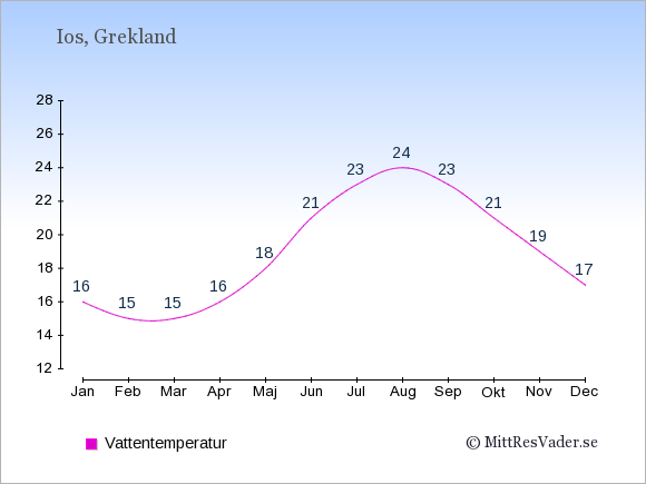 Vattentemperatur på Ios Badtemperatur: Januari 16. Februari 15. Mars 15. April 16. Maj 18. Juni 21. Juli 23. Augusti 24. September 23. Oktober 21. November 19. December 17.