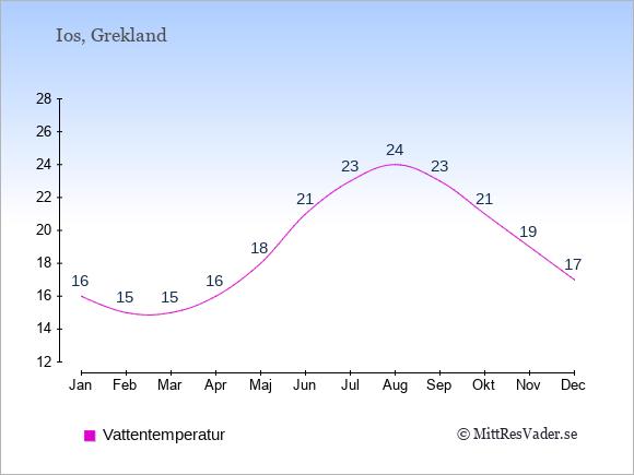 Vattentemperatur på  Ios. Badvattentemperatur.