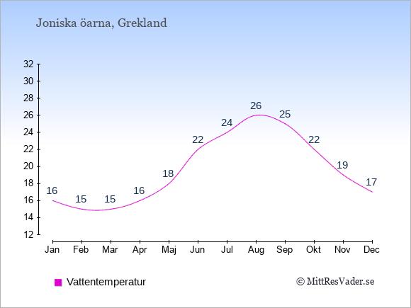 Vattentemperatur på Joniska öarna Badtemperatur: Januari 16. Februari 15. Mars 15. April 16. Maj 18. Juni 22. Juli 24. Augusti 26. September 25. Oktober 22. November 19. December 17.