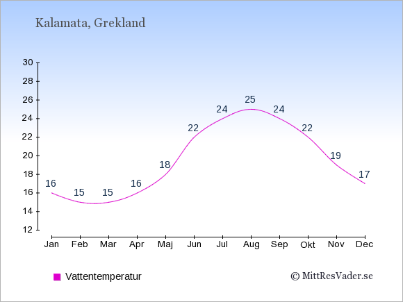 Vattentemperatur i Kalamata Badtemperatur: Januari 16. Februari 15. Mars 15. April 16. Maj 18. Juni 22. Juli 24. Augusti 25. September 24. Oktober 22. November 19. December 17.