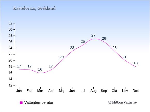 Vattentemperatur på  Kastelorizo. Badvattentemperatur.