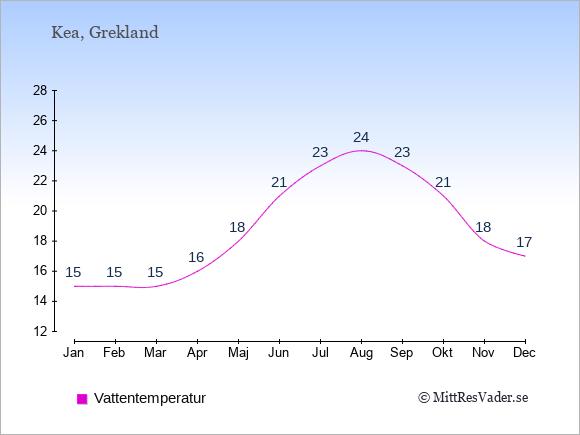 Vattentemperatur på Kea Badtemperatur: Januari 15. Februari 15. Mars 15. April 16. Maj 18. Juni 21. Juli 23. Augusti 24. September 23. Oktober 21. November 18. December 17.