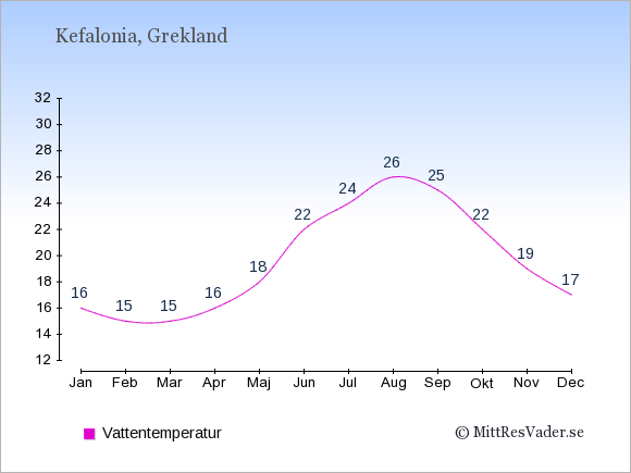 Vattentemperatur på Kefalonia Badtemperatur: Januari 16. Februari 15. Mars 15. April 16. Maj 18. Juni 22. Juli 24. Augusti 26. September 25. Oktober 22. November 19. December 17.